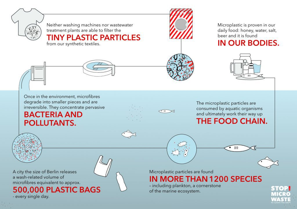 Infographic on microfibre polution in the ocean.
